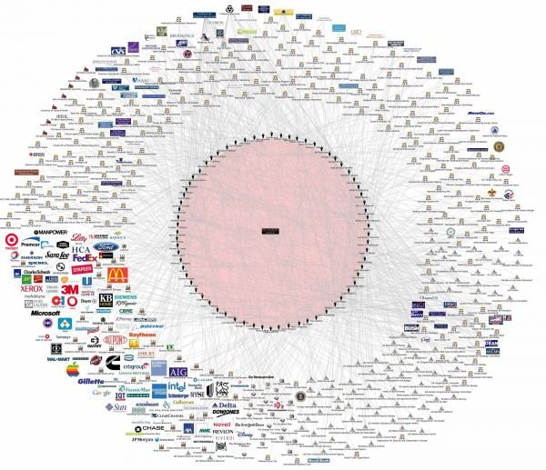Bilderberg Chart