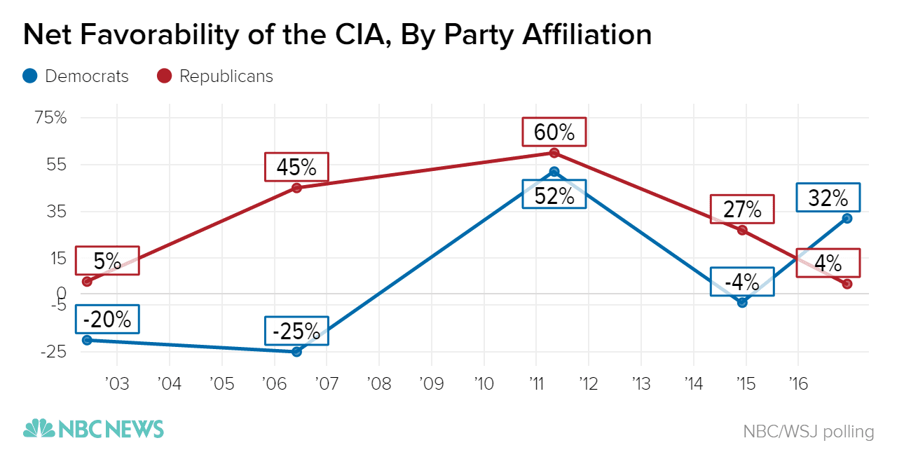 CIA Favorability poll January 2017