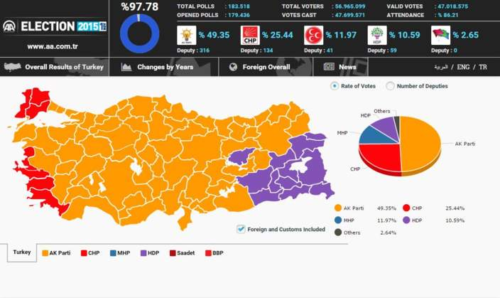 Turkey Election Results Nov. 1, 2015 Anadolu Agency
