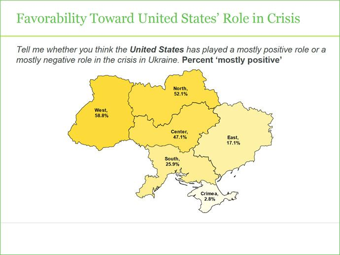 Ukraine Gallup Poll On U.S. Favoribility