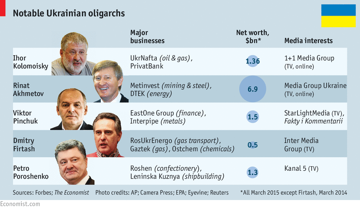 Ukraine's Oligarchs Chart by The Economist