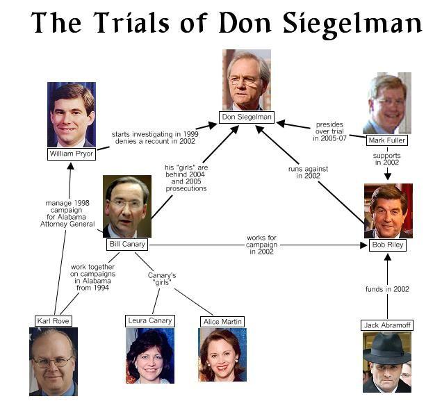 Siegelman Case Relationship Chart