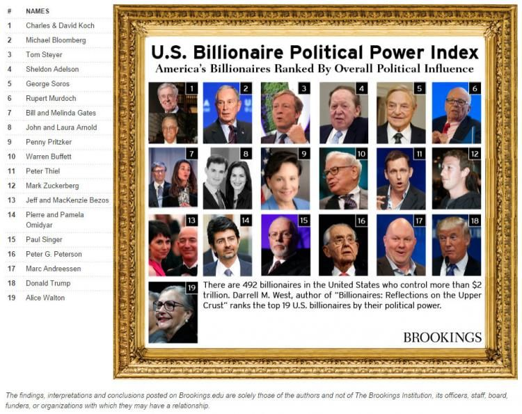 Brookings Institution Billionaires Chart