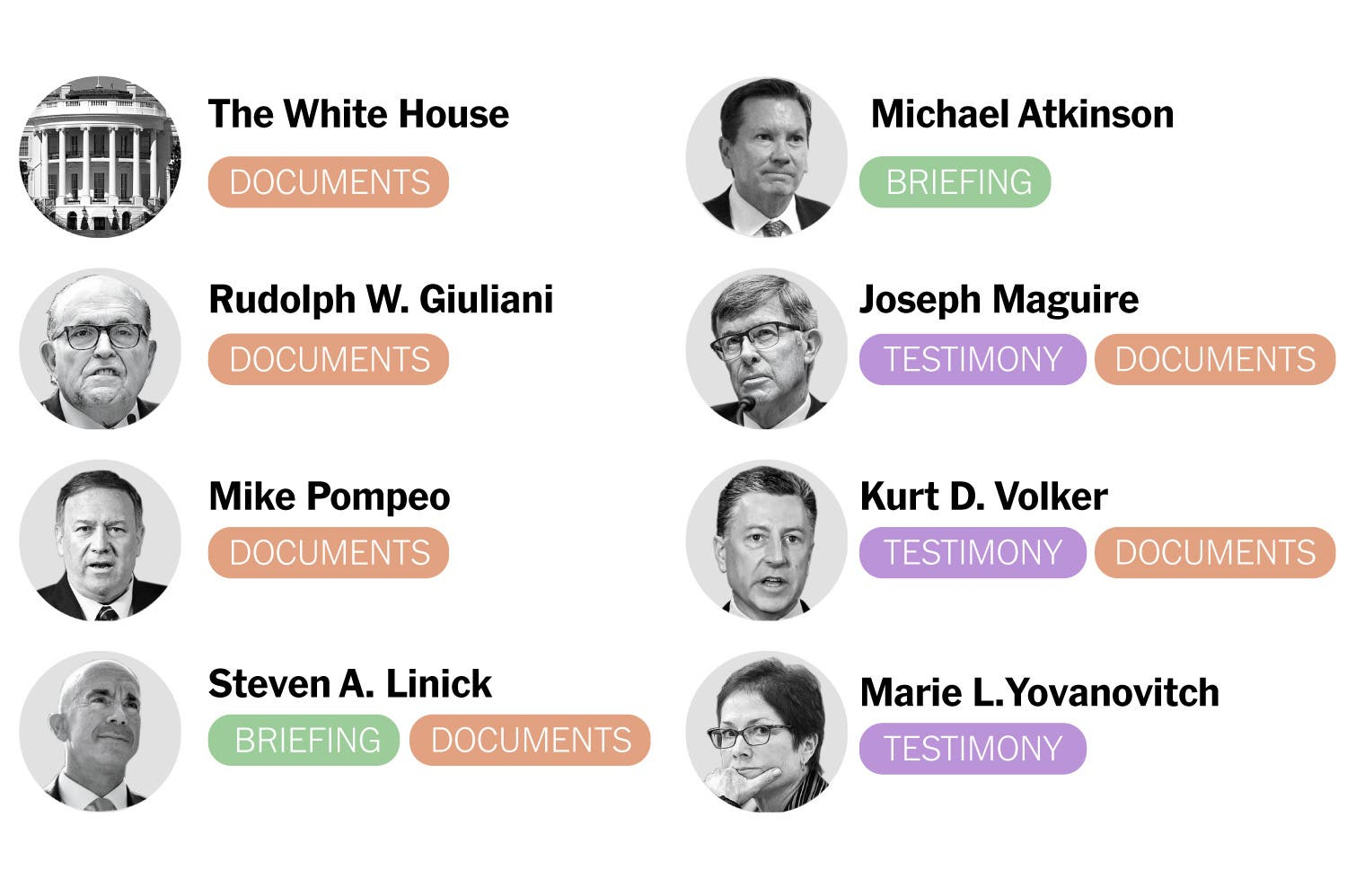 djt nyt impeachment investigation tracker